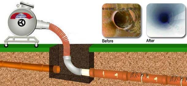 Utah Sewer Line Repair and Replacement