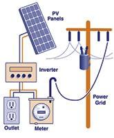 How Solar Panel's Work